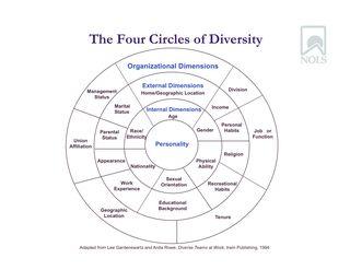 Circles of Diversity