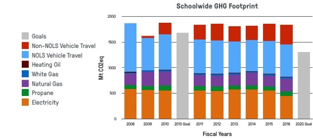 bar graph showing NOLS' schoolwide greenhouse gas footprint between 2006 and 2016