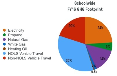 pie chart showing NOLS schoolwide greenhouse gas footprint