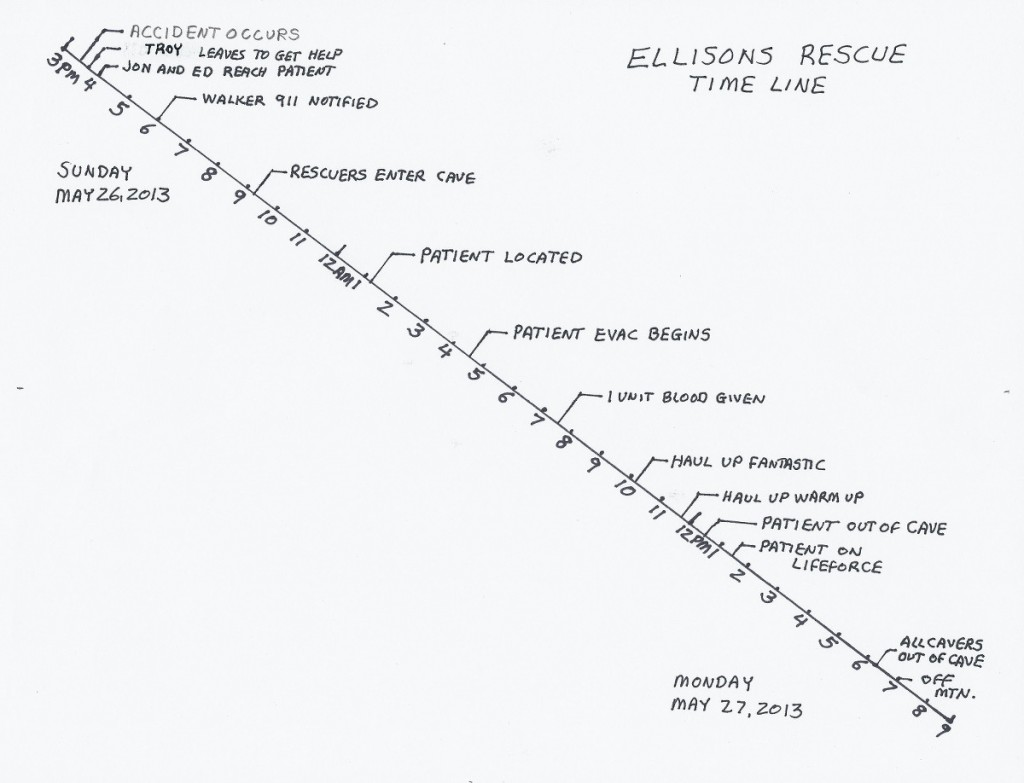 Rescue timeline